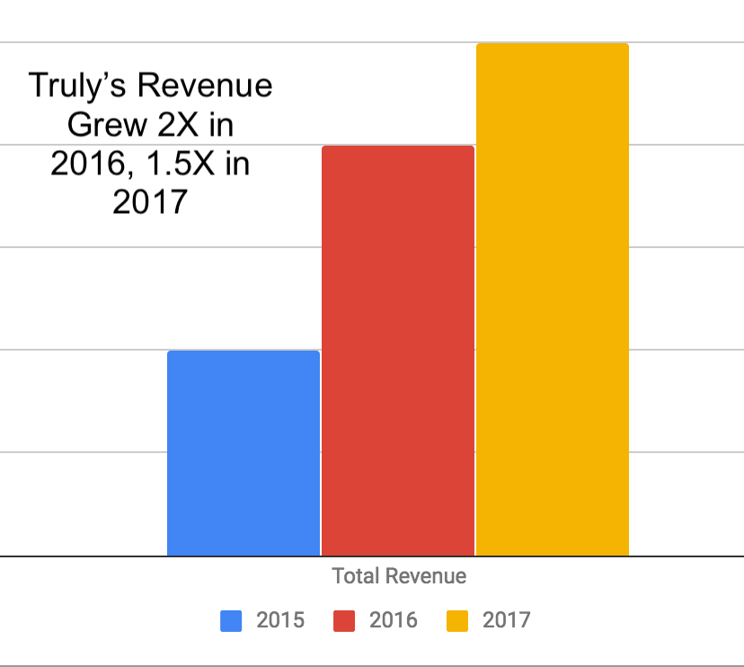 Truly Revenue Growth 2015-2017